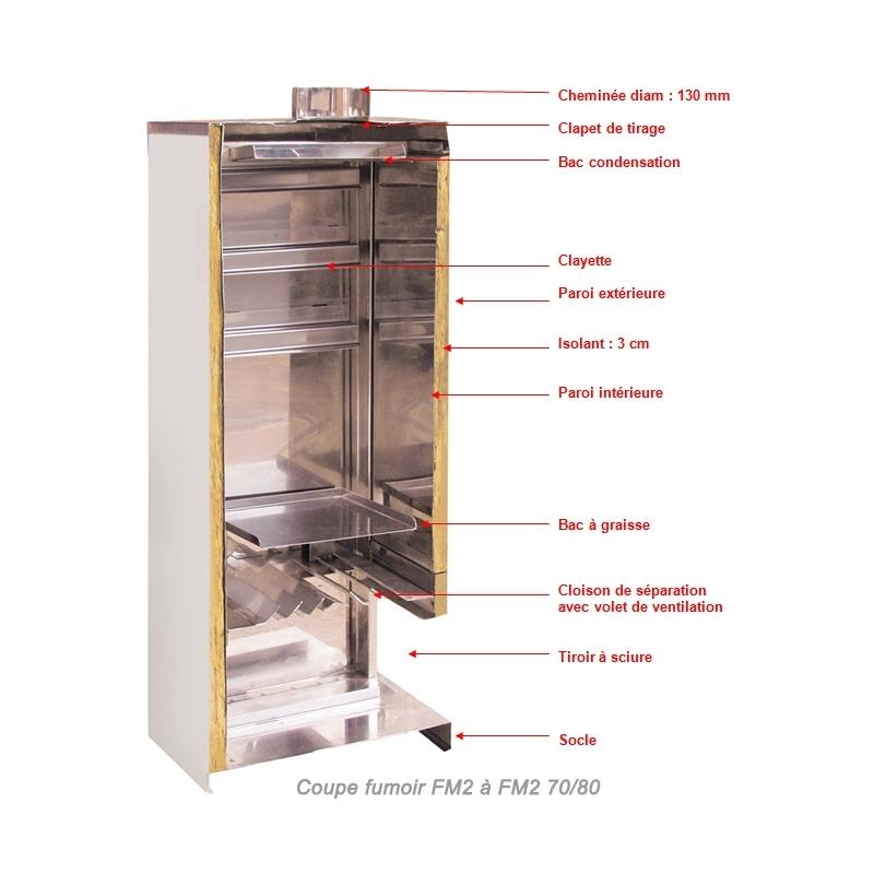 Fumoir maisonnette gaz fm2 70 60 for Fumoir artisanal en bois